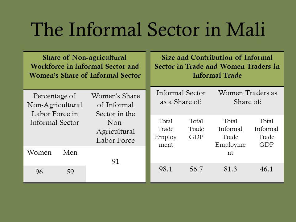 The Informal Sector in Mali