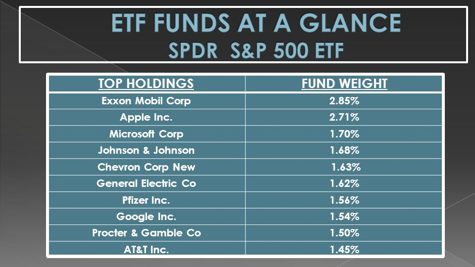 ETF FUNDS AT A GLANCE SPDR S&P 500 ETF
