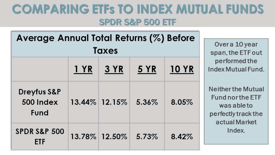COMPARING ETFs TO INDEX MUTUAL FUNDS SPDR S&P 500 ETF