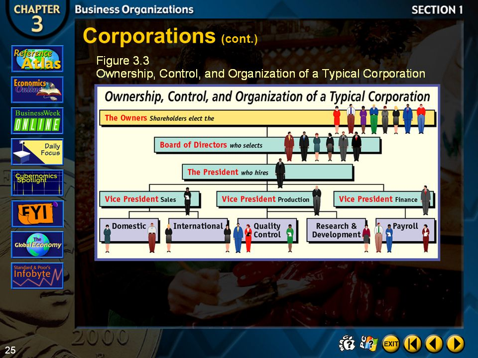 Corporations (cont.) Section 1-19