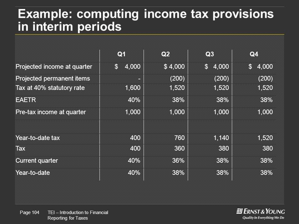 Example: computing income tax provisions in interim periods