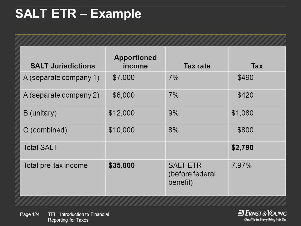 SALT ETR – Example SALT Jurisdictions Apportioned income Tax rate Tax