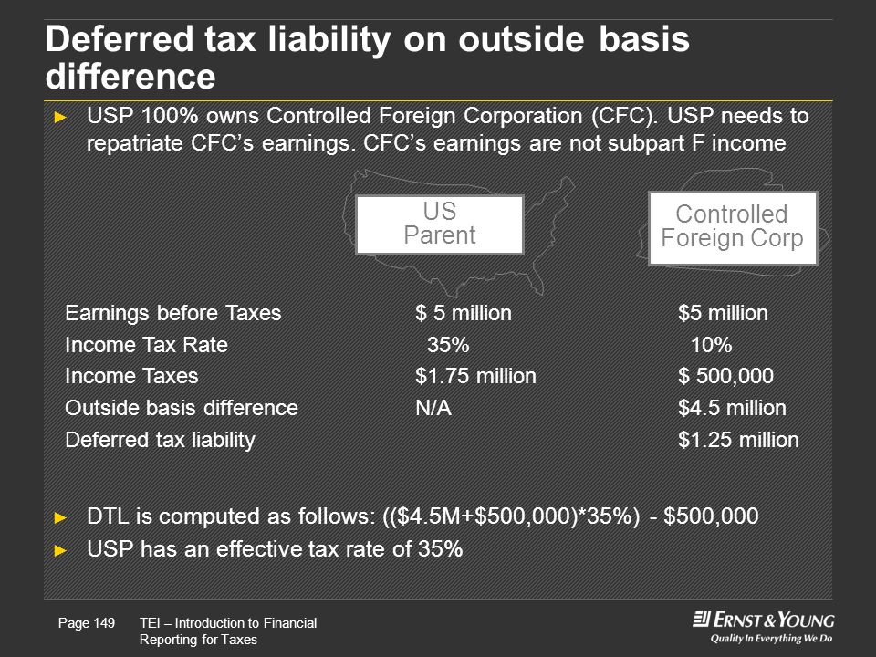 Controlled Foreign Corp