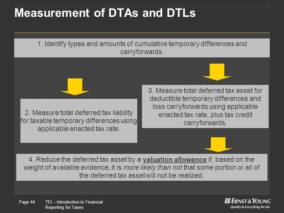 Measurement of DTAs and DTLs