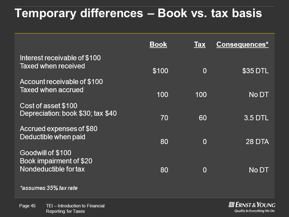 Temporary differences – Book vs. tax basis