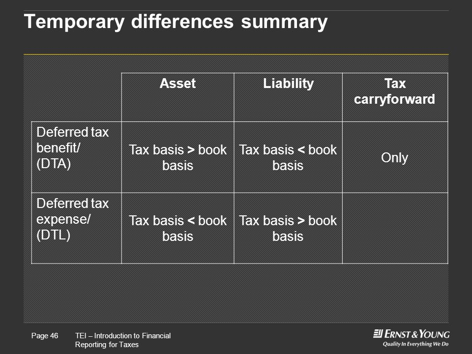 Temporary differences summary