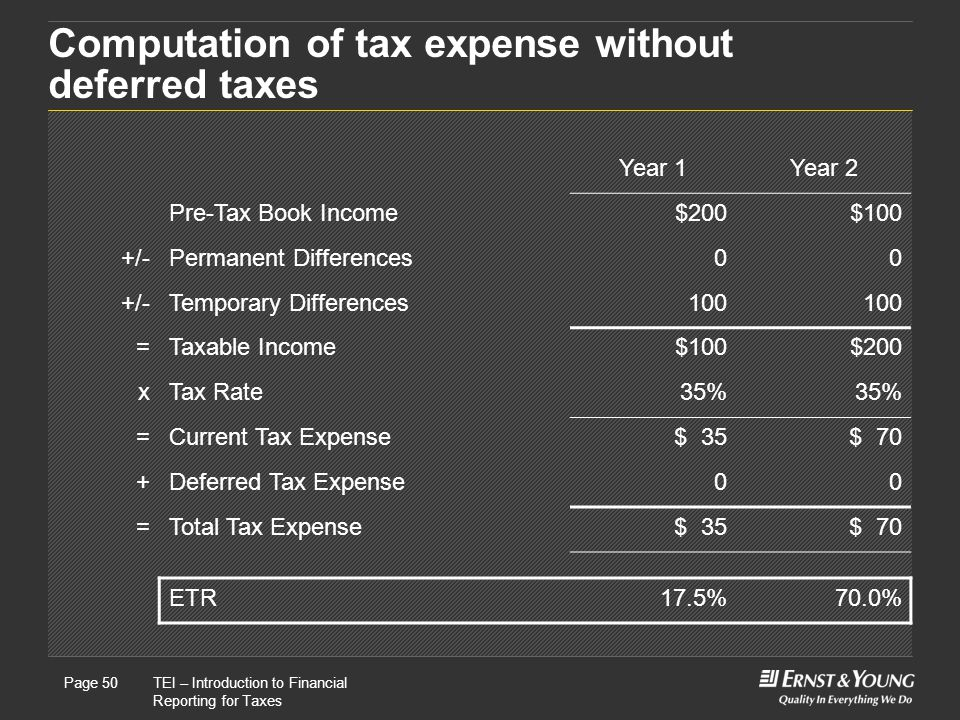 Computation of tax expense without deferred taxes