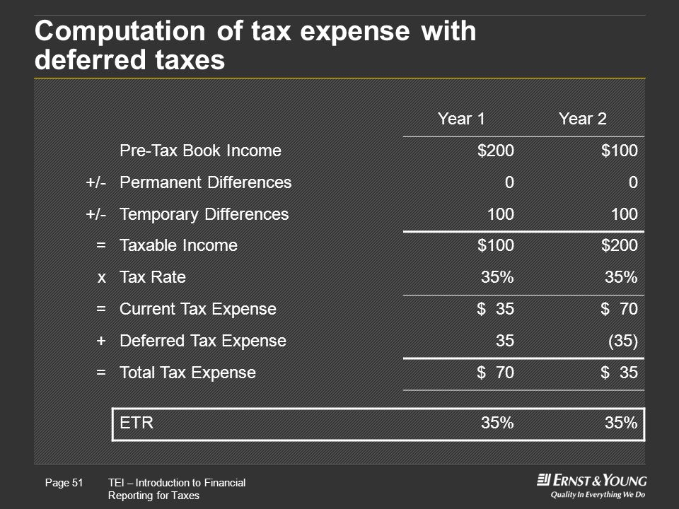 Computation of tax expense with deferred taxes