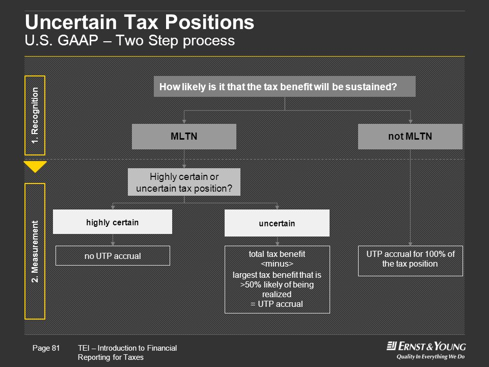 Uncertain Tax Positions U.S. GAAP – Two Step process