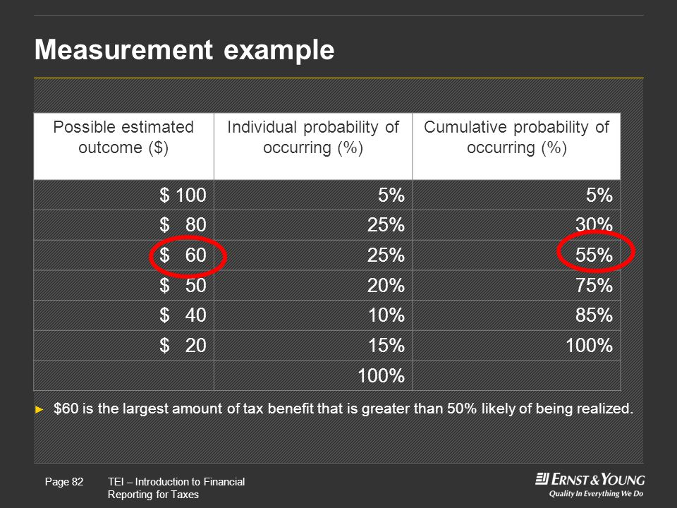 Measurement example $ 100 5% $ 80 25% 30% $ 60 55% $ 50 20% 75% $ 40