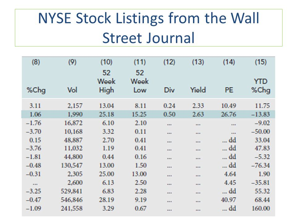 NYSE Stock Listings from the Wall Street Journal
