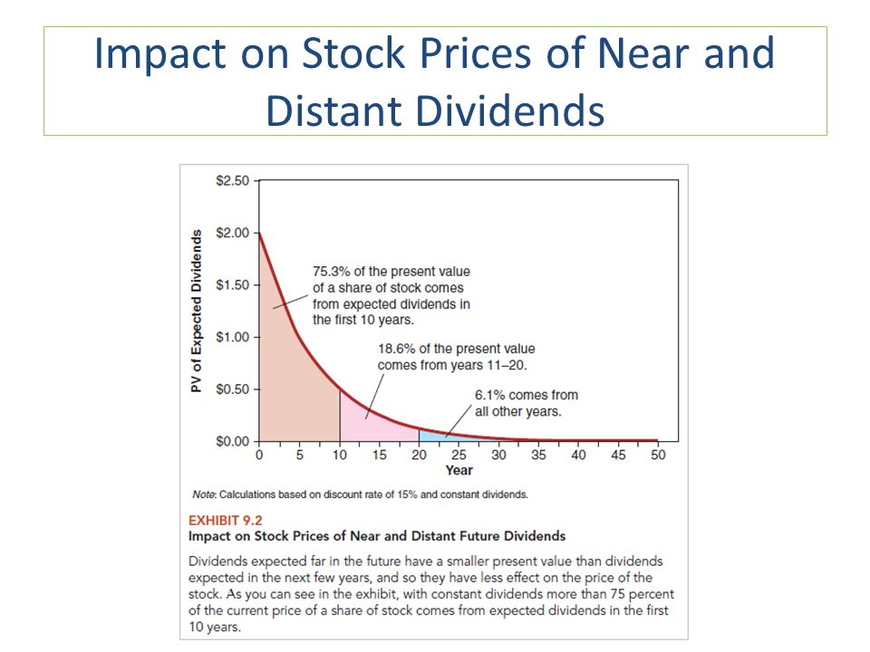 Impact on Stock Prices of Near and Distant Dividends
