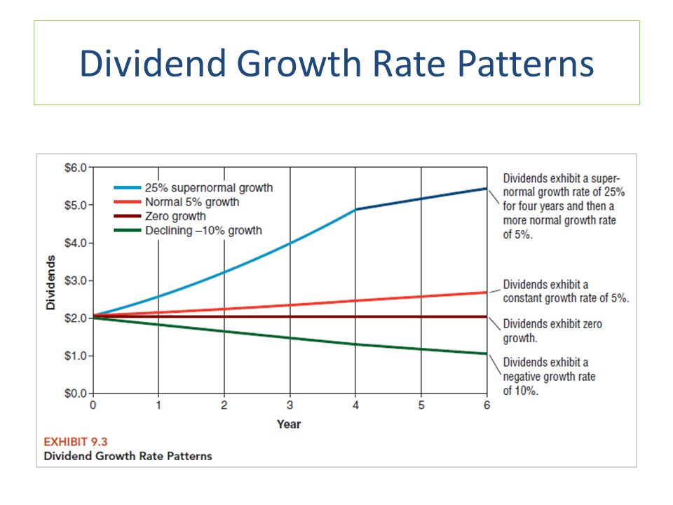 Dividend Growth Rate Patterns