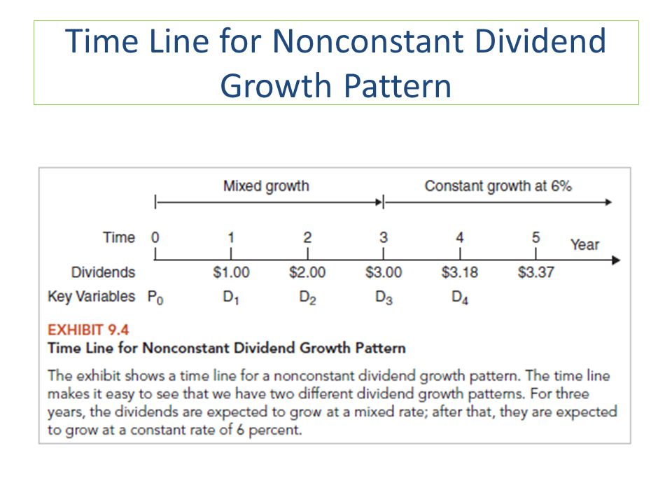 Time Line for Nonconstant Dividend Growth Pattern