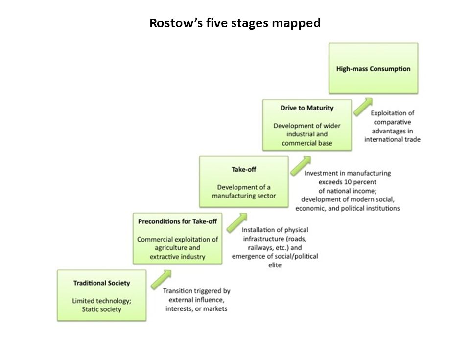 Rostow's five stages mapped