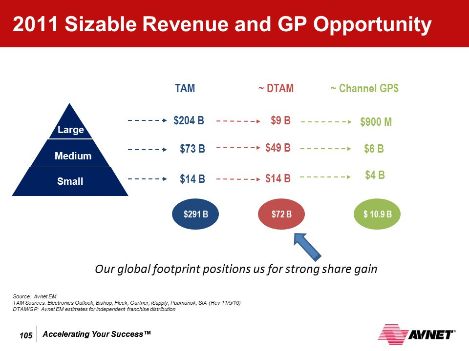 2011 Sizable Revenue and GP Opportunity