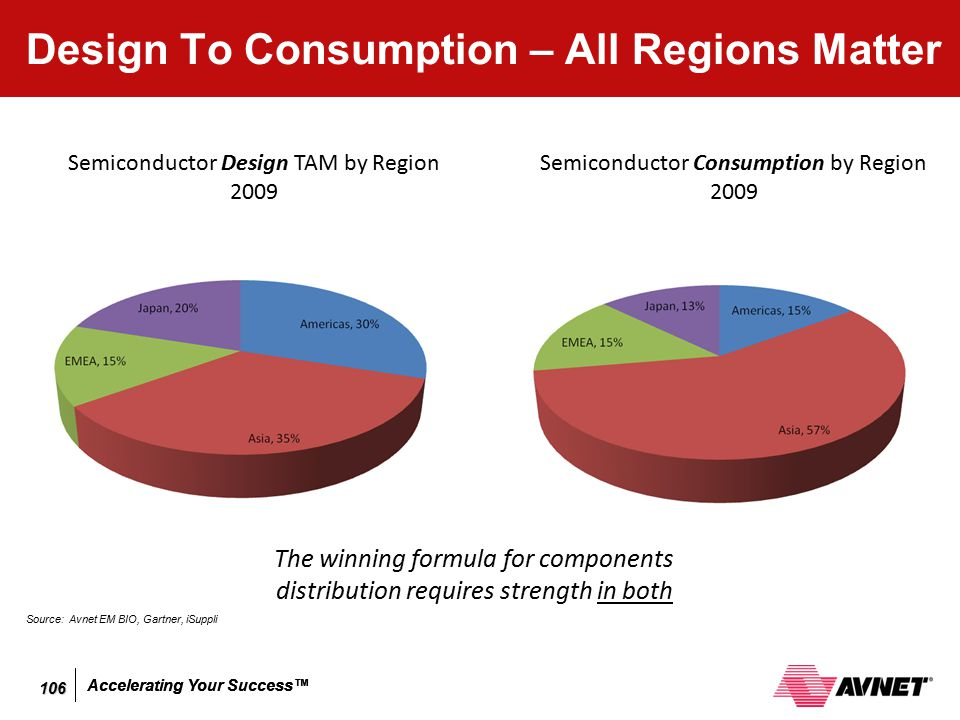 Design To Consumption – All Regions Matter