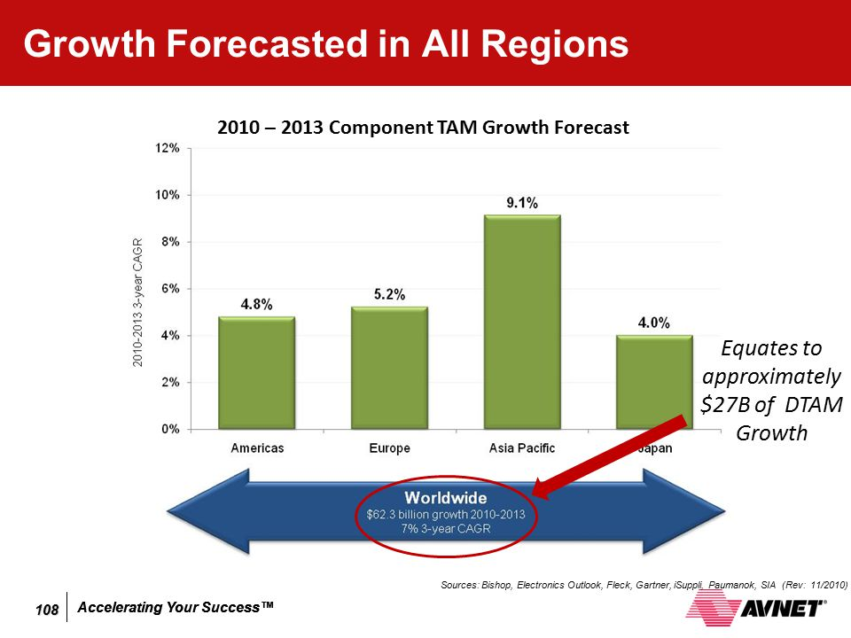 Growth Forecasted in All Regions