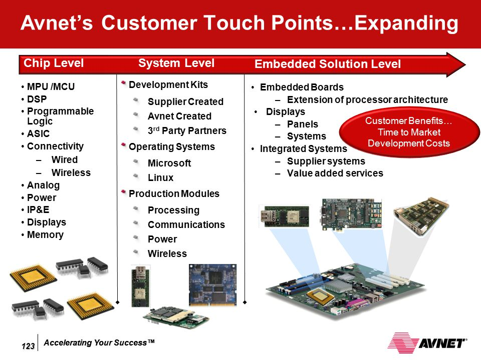 Avnet's Customer Touch Points…Expanding