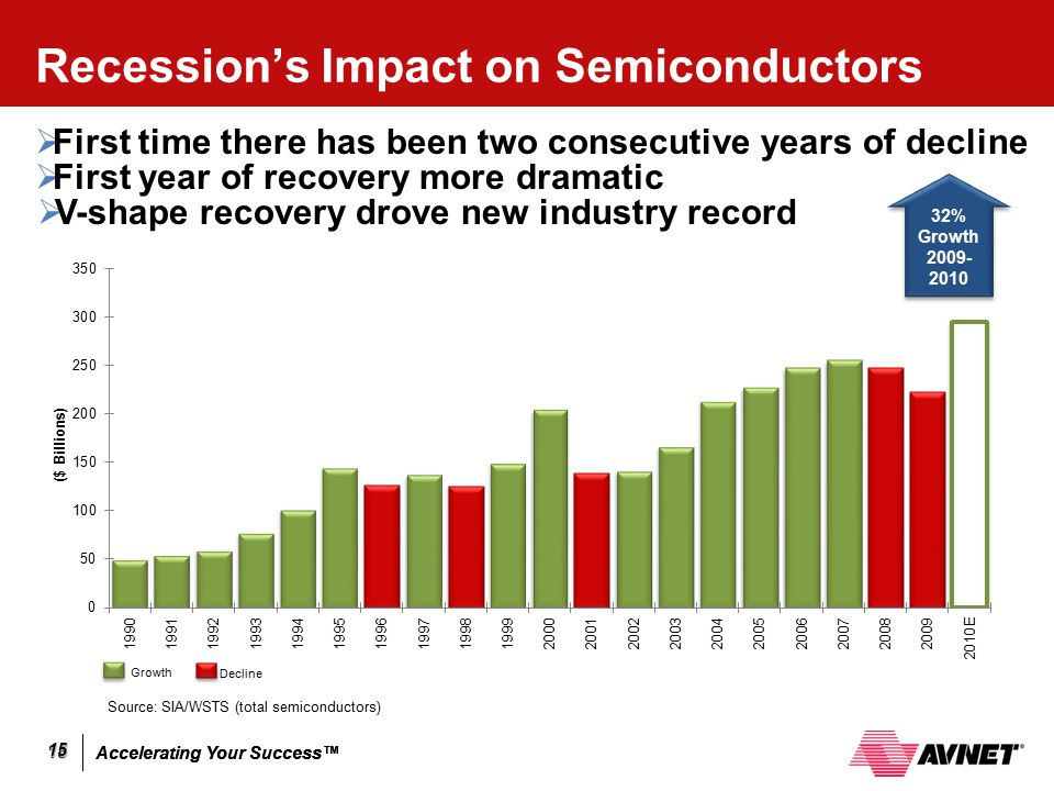 Recession's Impact on Semiconductors