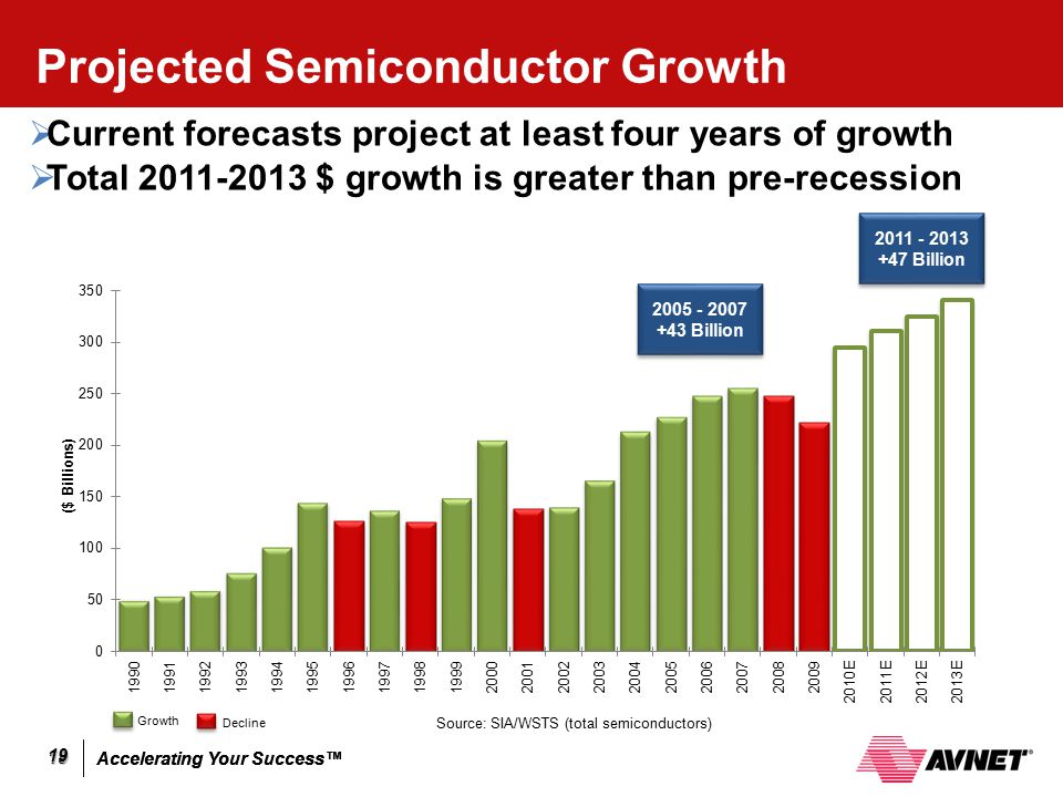 Projected Semiconductor Growth