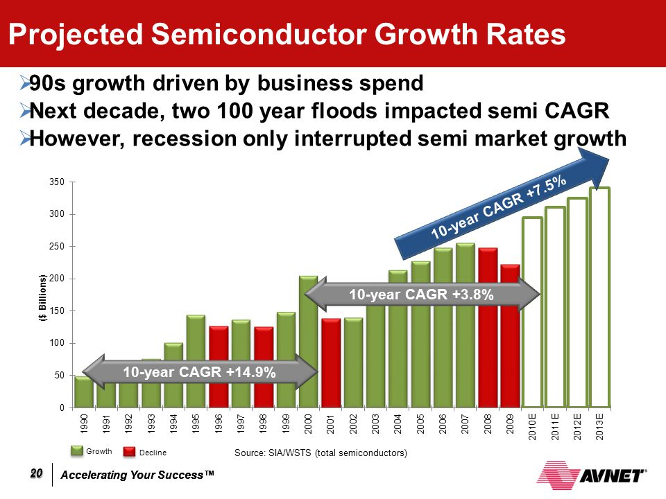 Projected Semiconductor Growth Rates
