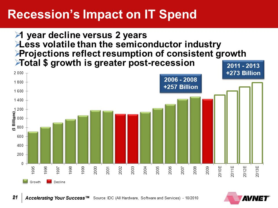 impact of recession on software industry The software industry directly employed 25 million people in the us in 2014when including indirect and induced impacts, research shows that the software industry supports a total of 98 million jobs software developers' average annual wage in 2014 was $108,760 — more than twice as much as the $48,320 average annual wage for all us occupations.