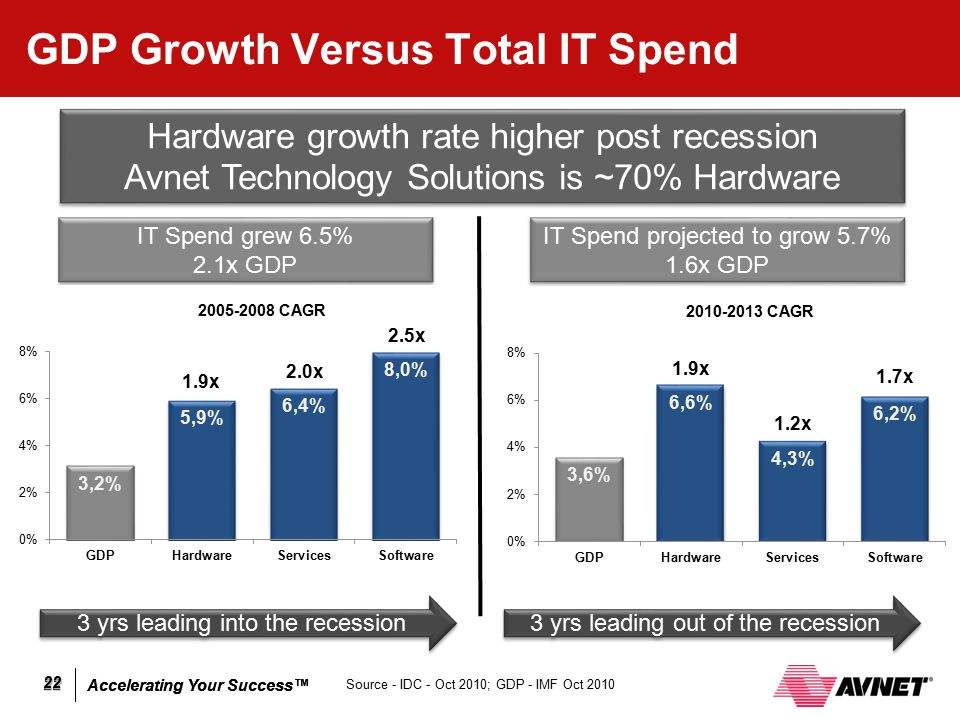 GDP Growth Versus Total IT Spend