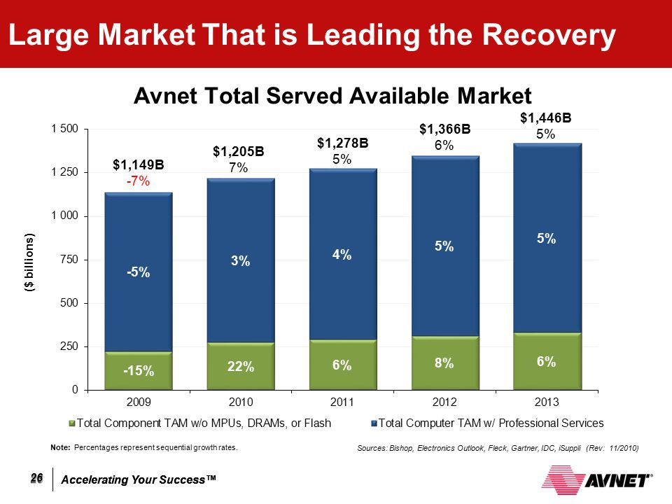 Large Market That is Leading the Recovery