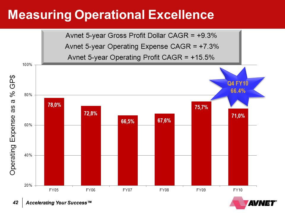 Measuring Operational Excellence