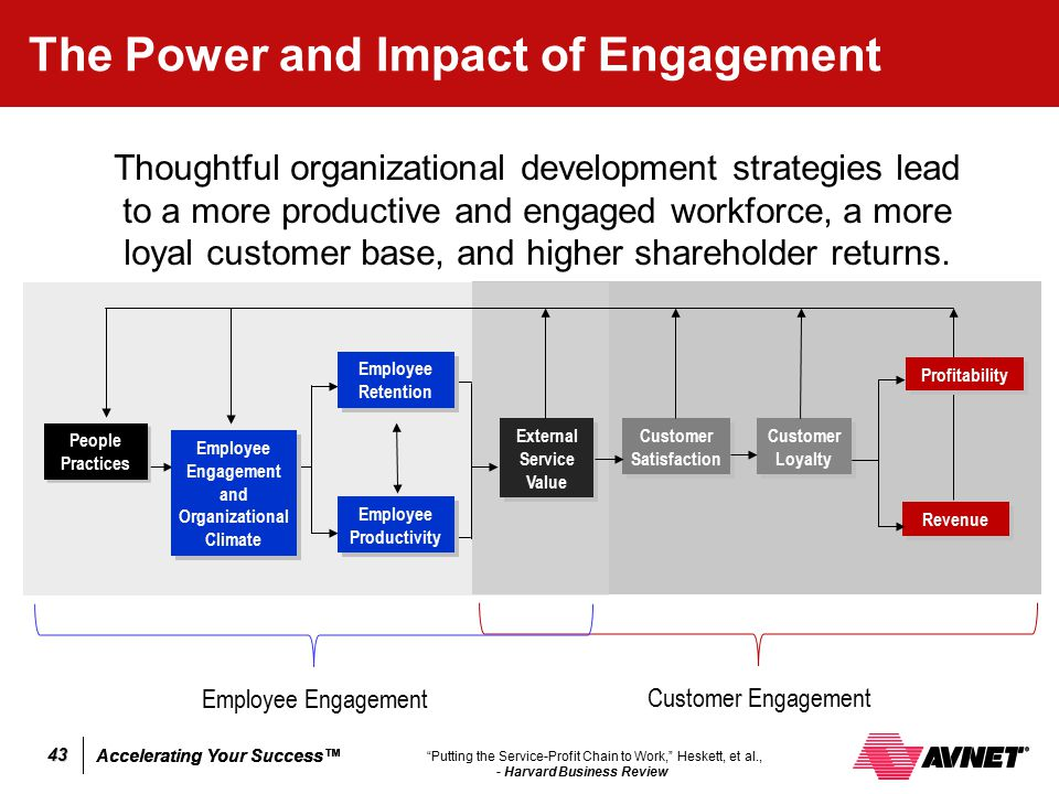 The Power and Impact of Engagement