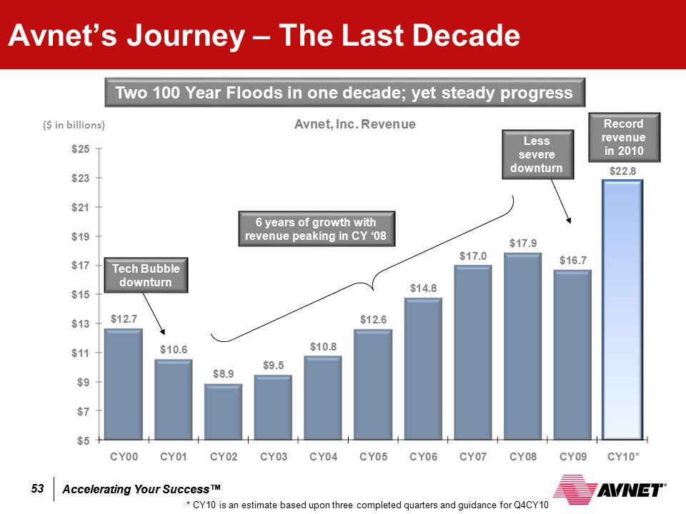Avnet's Journey – The Last Decade