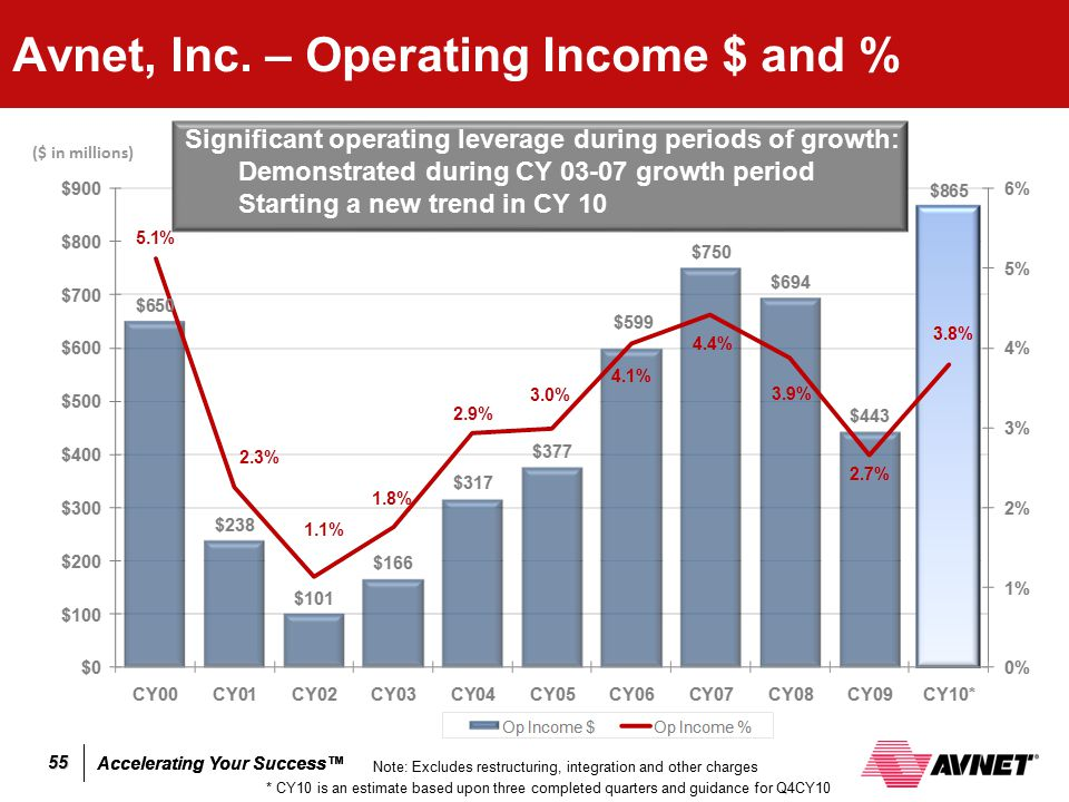 Avnet, Inc. – Operating Income $ and %