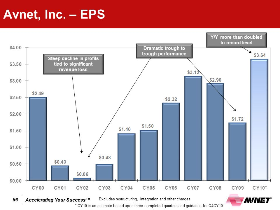 Avnet, Inc. – EPS Y/Y more than doubled to record level