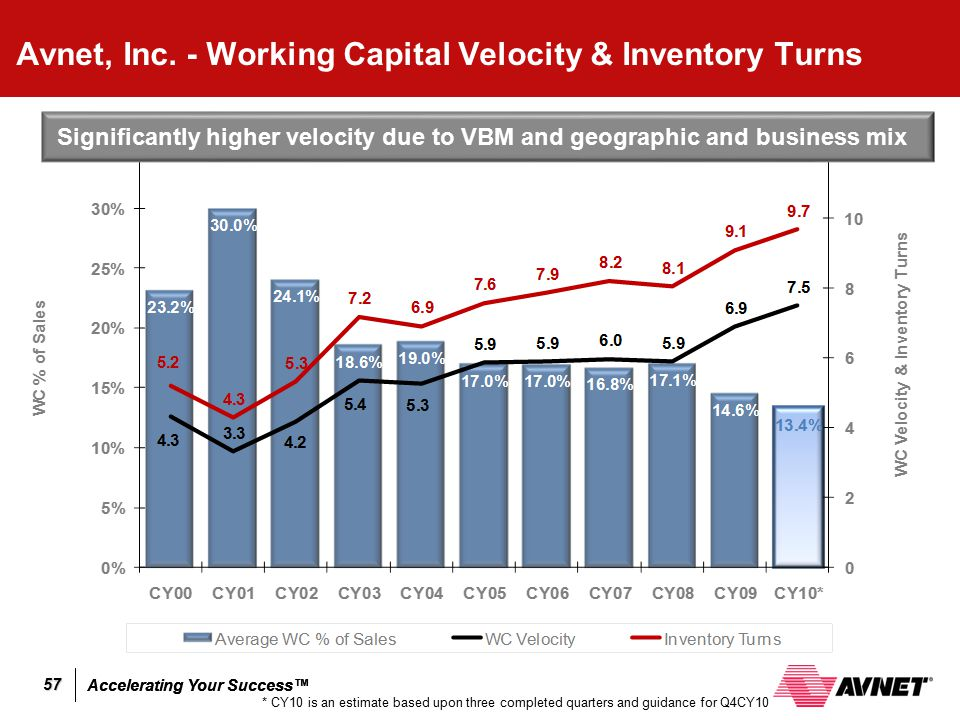 Avnet, Inc. - Working Capital Velocity & Inventory Turns