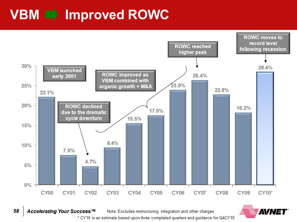 VBM Improved ROWC ROWC moves to record level following recession