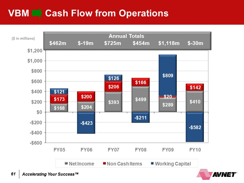 VBM Cash Flow from Operations