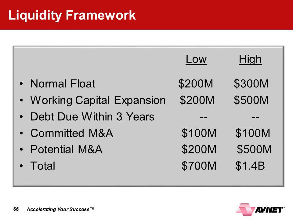 Liquidity Framework Low High Normal Float $200M $300M
