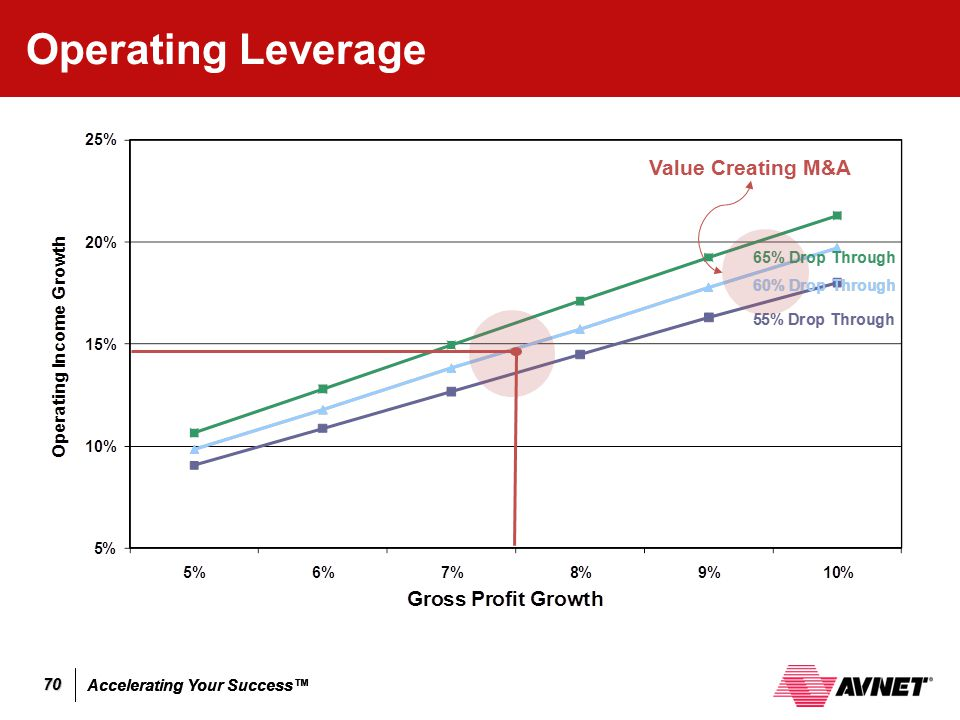 Operating Leverage Value Creating M&A