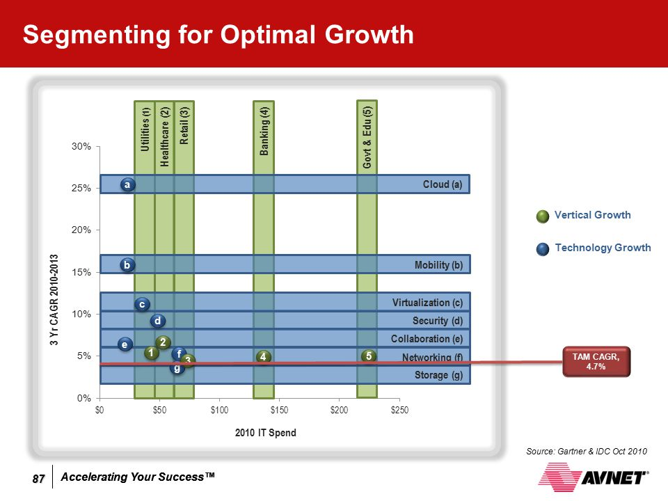 Segmenting for Optimal Growth