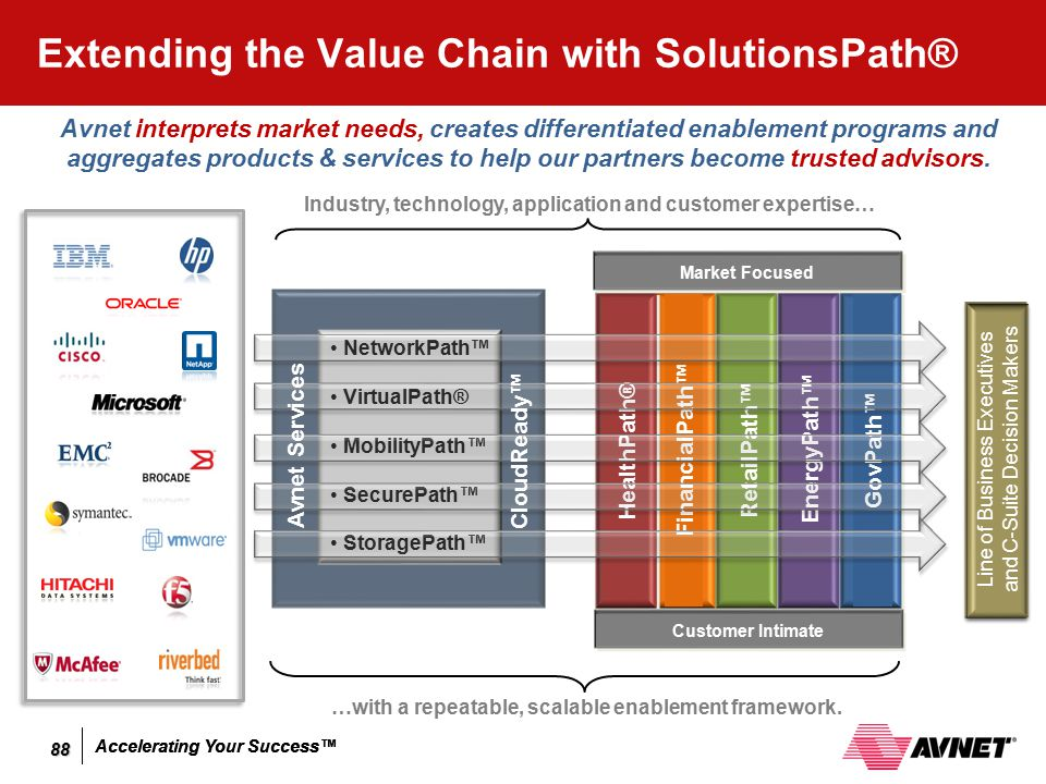 Extending the Value Chain with SolutionsPath®
