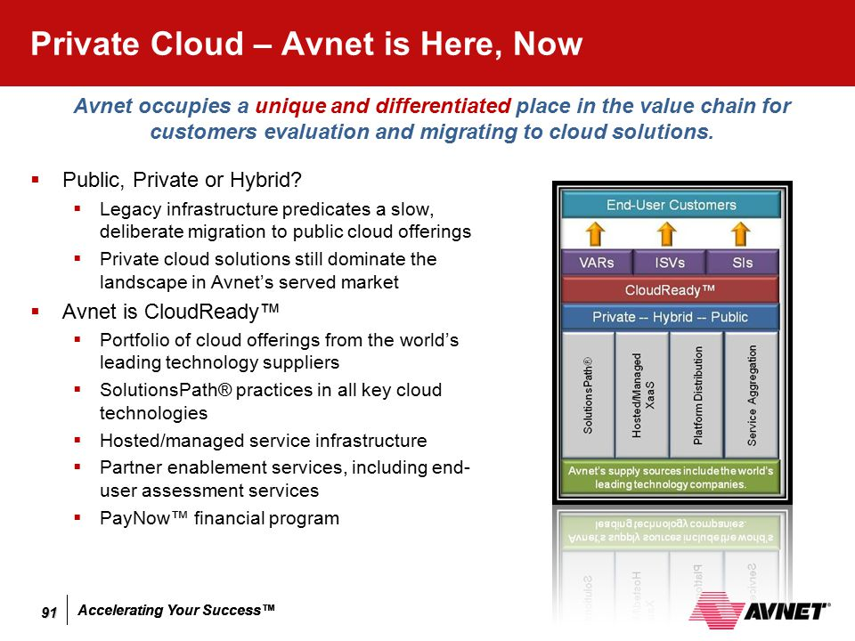 Private Cloud – Avnet is Here, Now