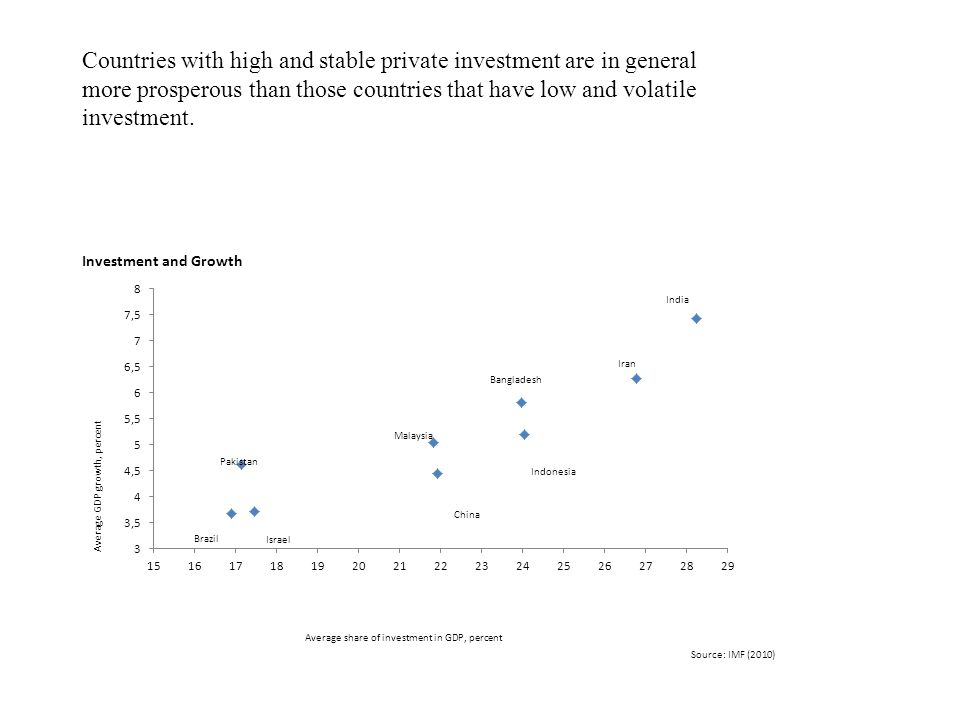 Countries with high and stable private investment are in general more prosperous than those countries that have low and volatile investment.