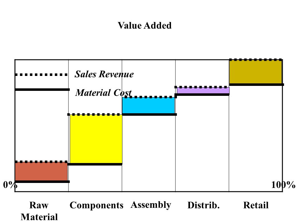 Value Added Sales Revenue Material Cost 0% 100% Raw Material Components Assembly Distrib. Retail