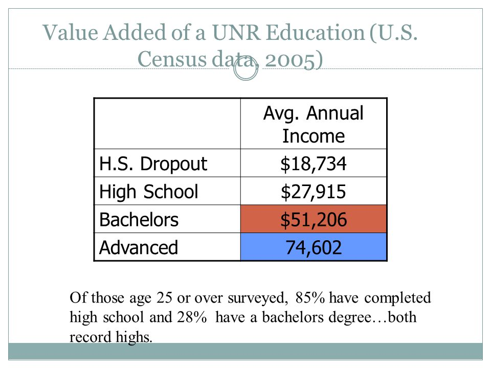 Value Added of a UNR Education (U.S. Census data, 2005)