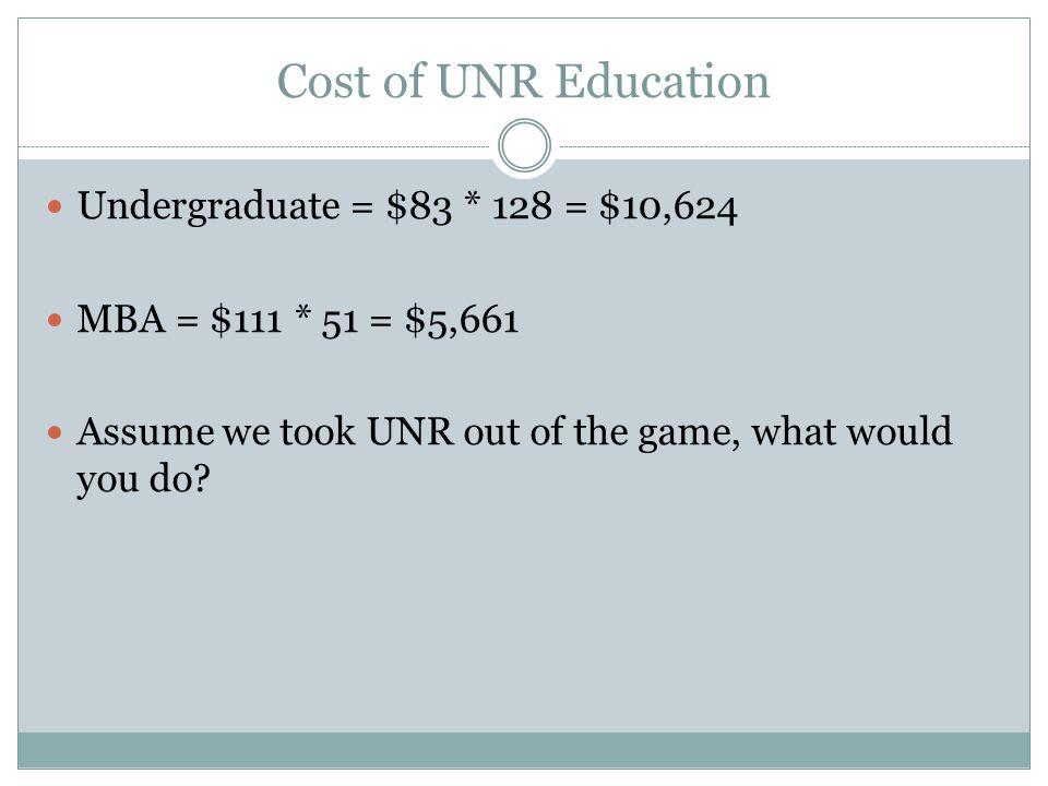 Cost of UNR Education Undergraduate = $83 * 128 = $10,624