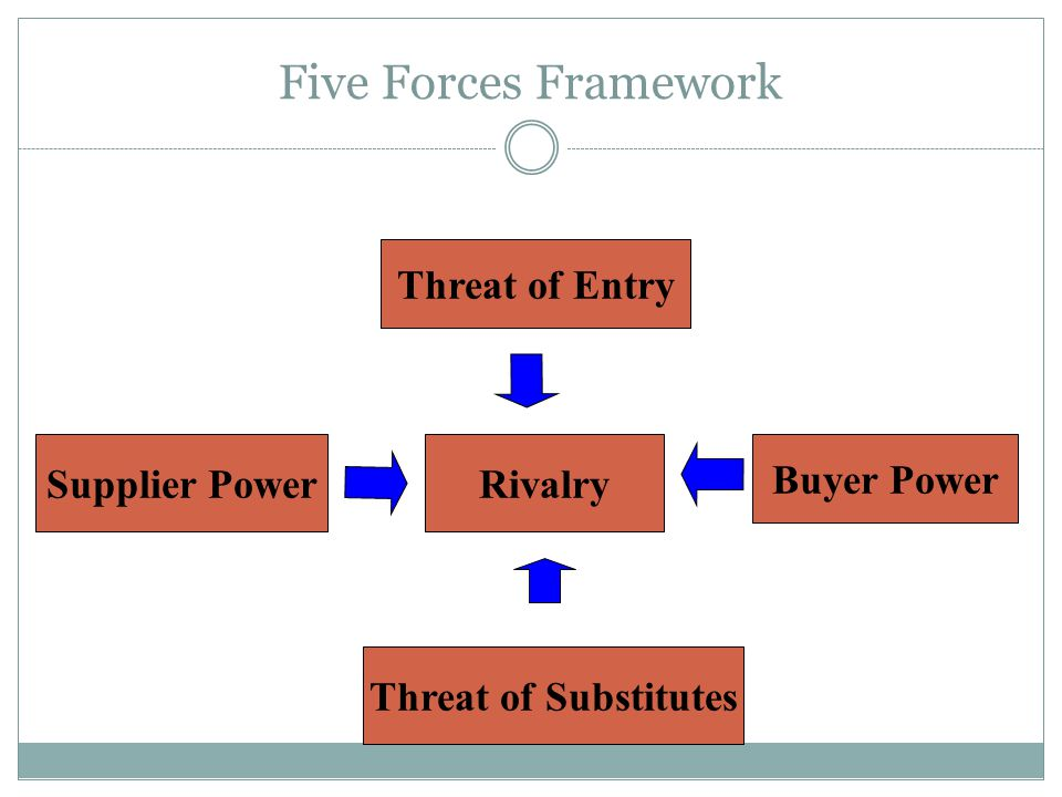 Five Forces Framework Threat of Entry Supplier Power Rivalry