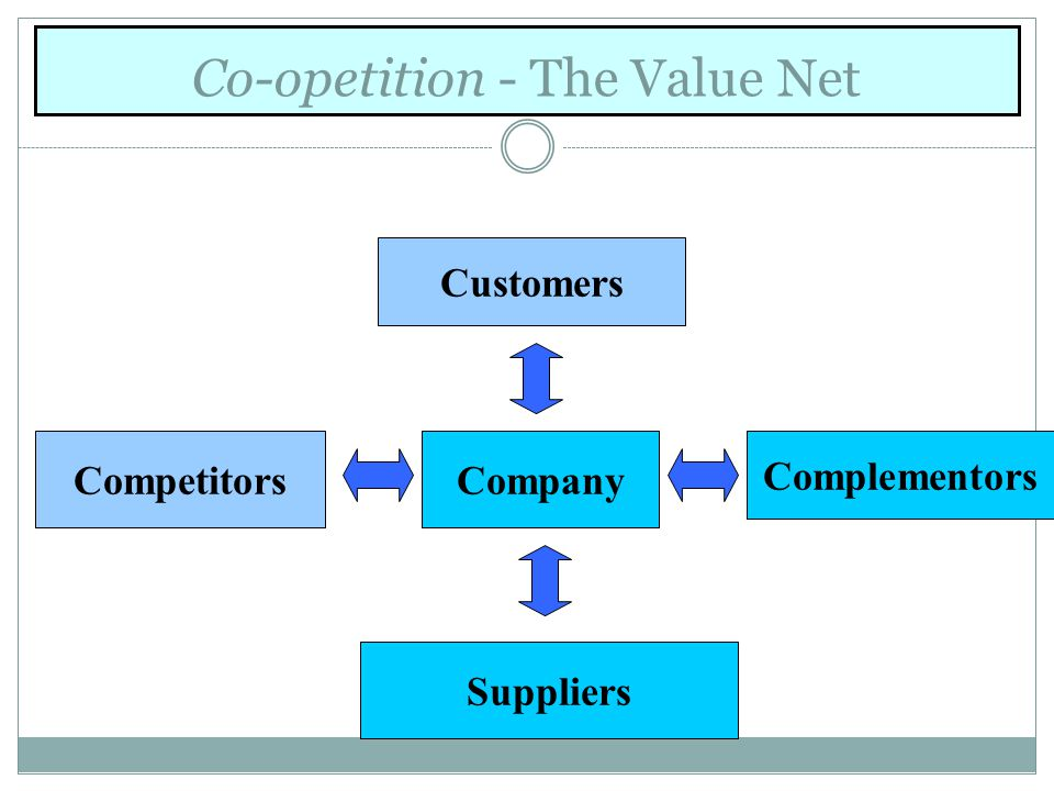 Co-opetition - The Value Net