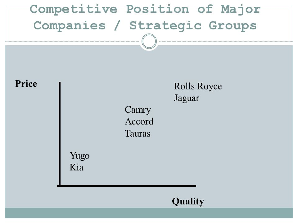 Competitive Position of Major Companies / Strategic Groups