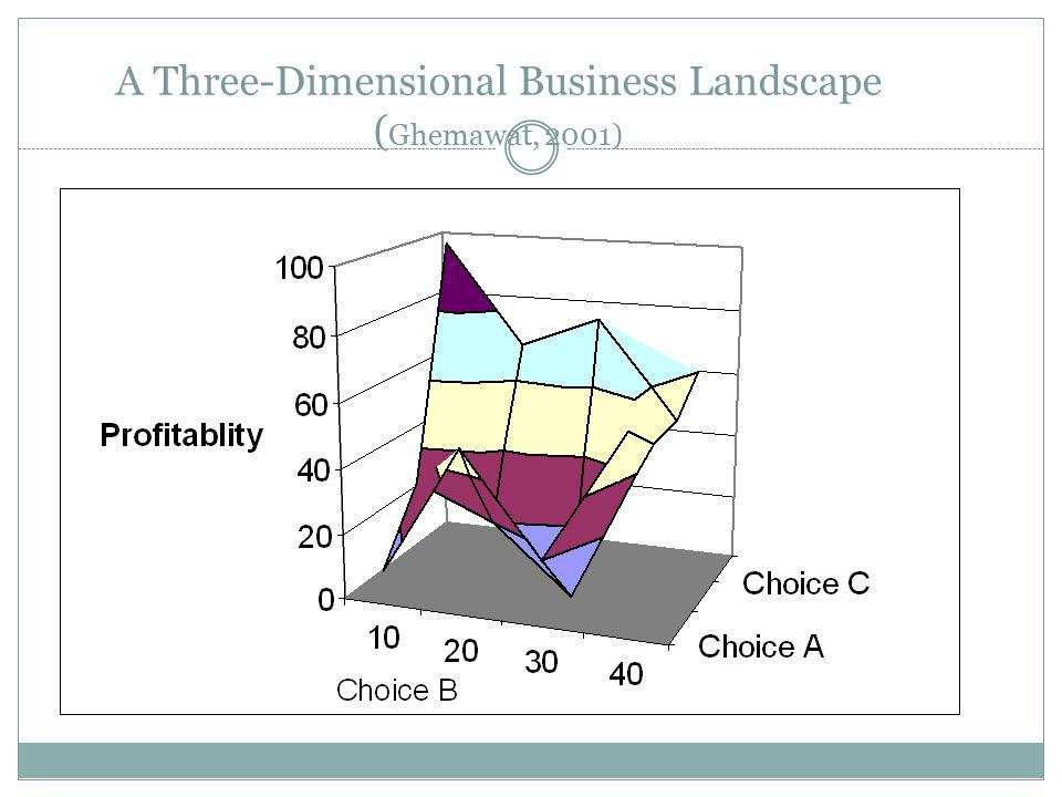 A Three-Dimensional Business Landscape (Ghemawat, 2001)